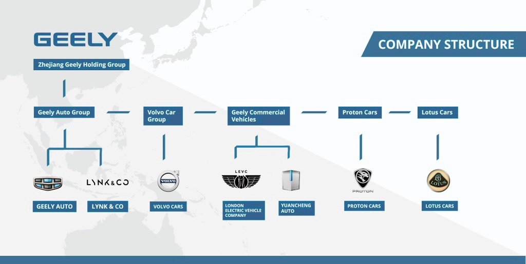Geely company