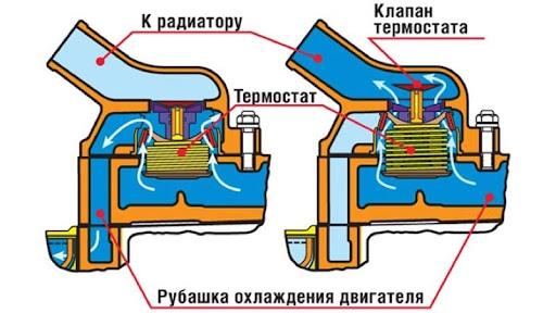 Диагностика термостата на схеме